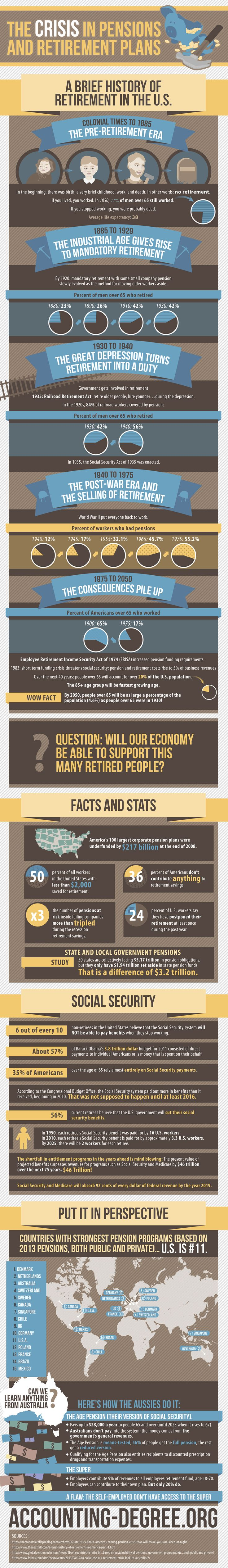 The Crisis In Pensions And Retirement Plans [INFOGRAPHIC] #pensions #retirementplans