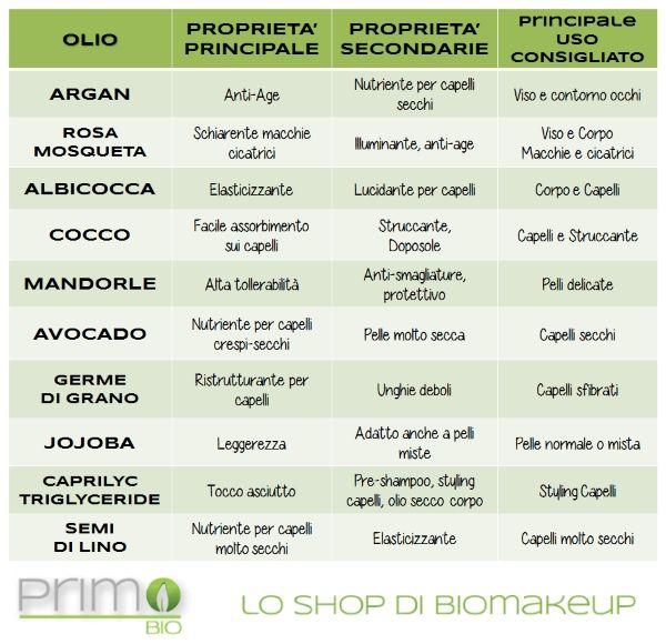 Tabella Usi e Proprietà dei più conosciuti oli vegetali come olio di Argan, olio di Rosa Mosqueta, olio di Jojoba, olio di Cocco ecc...!