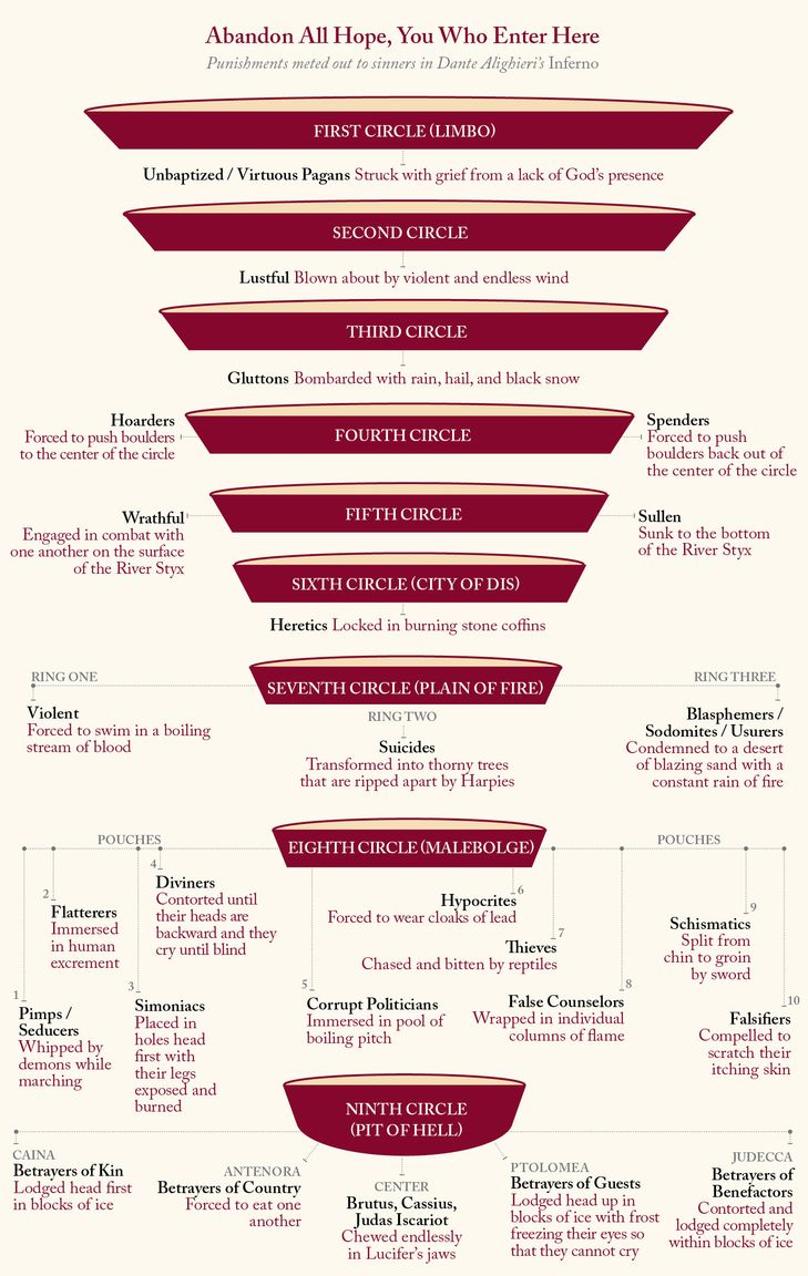Infographic of eh, Dante's Hell and what happens in each ring (via @laphamsquart)