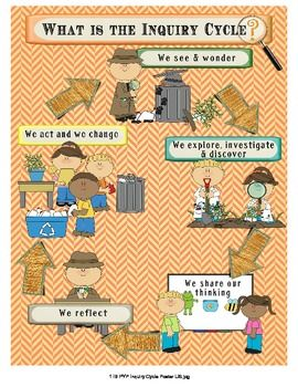 IB PYP Inquiry Poster & Bulletin Board Set - Detective Theme