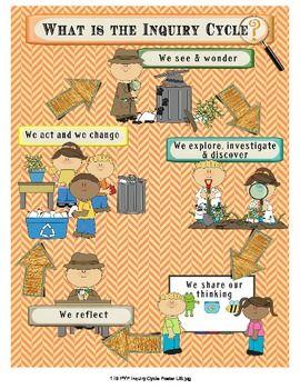 IB PYP Inquiry Cycle