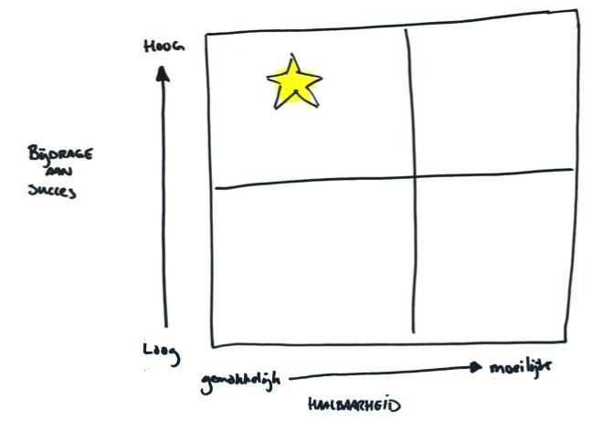 Beslissingsmatrix. Wil je bepaald gedrag stimuleren plaats deze dan in de matrix. In hoeverre draagt het gedrag bij aan succes en hoe moeilijk is het om te realiseren. Focus je eerst op gedrag dat een hoge bijdrage heeft aan succes en makkelijk te realiseren is. Voorbeeld. Stress reduceren bij mensen is belangrijk maar moeilijk te realiseren. Iemand 1 keer per dag 20 seconden laten stretchen draagt bij aan ontstressen en is veel makkelijker te realiseren. We focussen ons dan eerst op dat…