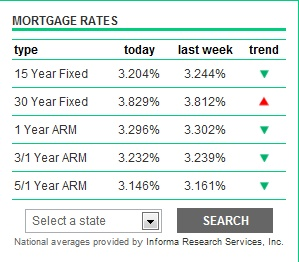 mortgage rates new bedford ma