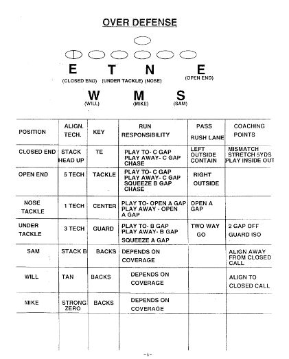 Monte Kiffin Defensive Philosophy – Part 1 | Trojan Football Analysis