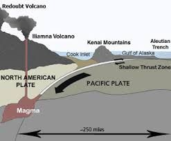 Plate/Plate Boundary that created Volcano: Mt. Redoubt was created by a convergent continental/oceanic plate boundary.  Picture: Diagram showing the North American and Pacific plates converging while the Pacific plate is subducting beneath the North American plate. Picture Source: http://www.nps.gov/lacl/naturescience/volcanoes.htm