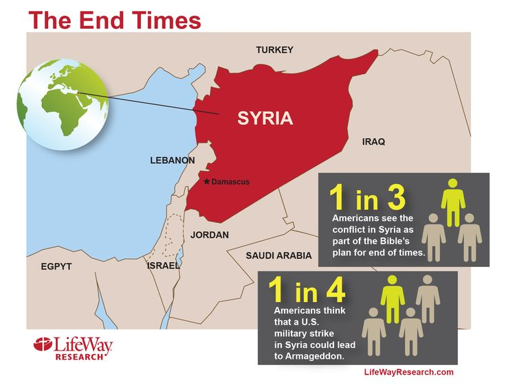 Survey: 1 in 3 Americans believe conflict in Syria is a sign of biblical end times