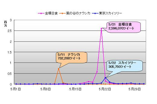 Twitter  tweet word ranking in Japan  May 2012