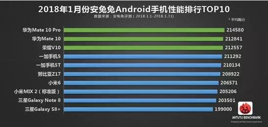 AnTuTu Releases Top 10 Best Performance Android Models in Jan. 2018 Huawei Mate 10 Pro Surges!   by Jed John  4 mins ago 0  AnTuTu has released a list of its top 10 highest performing smartphones for January 2018. The list is based on models which scored the highest points on AnTuTu benchmark. This is the first list that would be released by the benchmarking tool since the upgrade of its software version from V6.3.6 to v7.0.1. Of course the list only contains Android smartphones. The…
