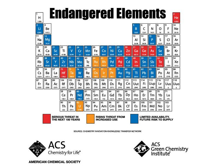 261 best periodic table images on pinterest chemistry periodic periodic table of endangered elements urtaz Gallery