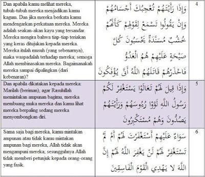 Pengertian Munafik dalam surah al-munafiqun 63: 4-6