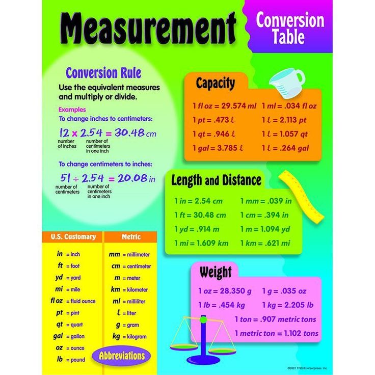 Chart provides basic formulas for converting U.S. customary measurement to metric measurement. Lists U.S. customary and metric equivalencies for capacity, length and distance, and weight measurements.