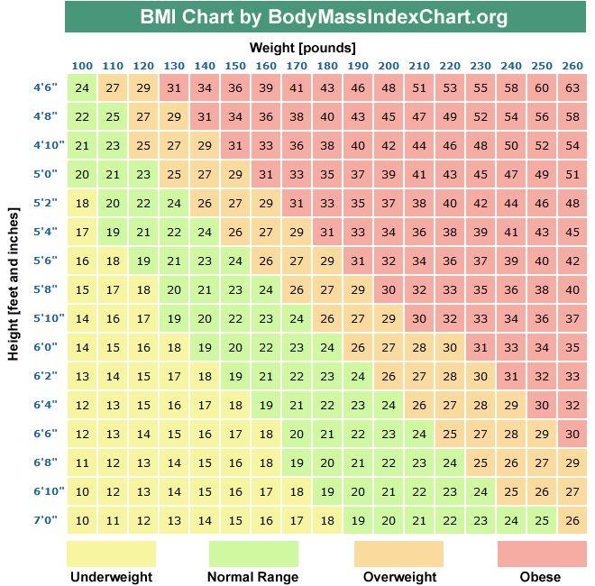 Weight Women Over 35 Chart