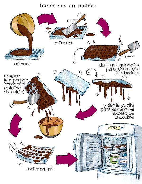 Cartoon Cooking: Chocolat 3. Bombones.