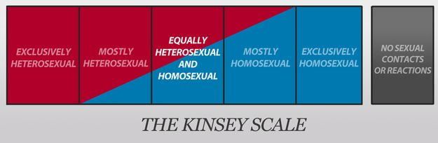 "kinsey single gay men F or a single statistic to be the primary propaganda weapon for a radical political movement is unusual back in 1977, the us national gay task force (ngtf) was invited into the white house to meet president jimmy carter's representatives – a first for gay and lesbian groups the ngtf's most prominent campaigning slogan was ""we are."