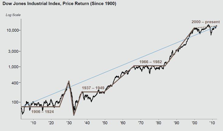 DJIA since 1900    http://www.ritholtz.com/blog/2012/07/dow-jones-industrial-average-since-1900/