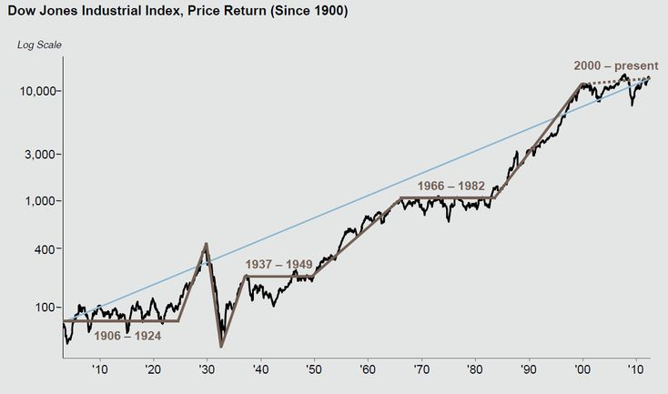 DJIA since 1900    http://www.ritholtz.com/blog/2012/07/dow-jones-industrial-average-since-1900/
