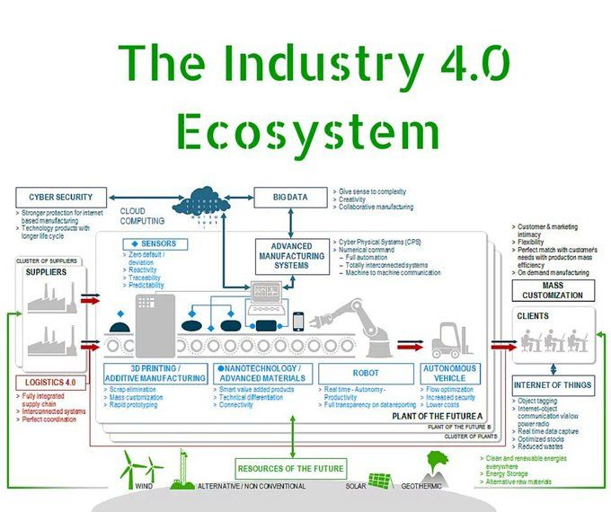 Pin On Industry 4 0 Efactory Operational Technology Ot