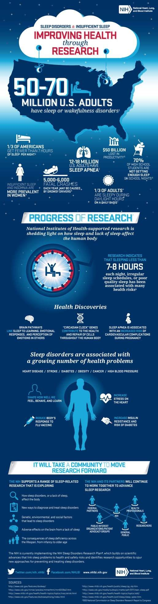 Sleep and Sleep Disorder Statistics