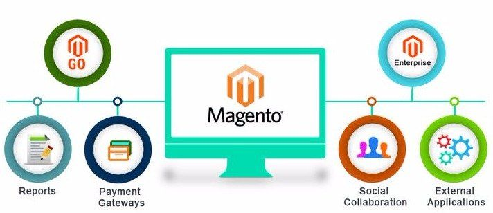 Why Magento is A Prudent Choice For E-Commerce Website Development