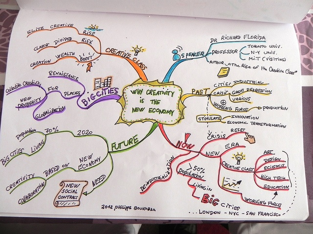 MIndmap: Why Creativity is the new economy by Philippe Boukobza, via Flickr