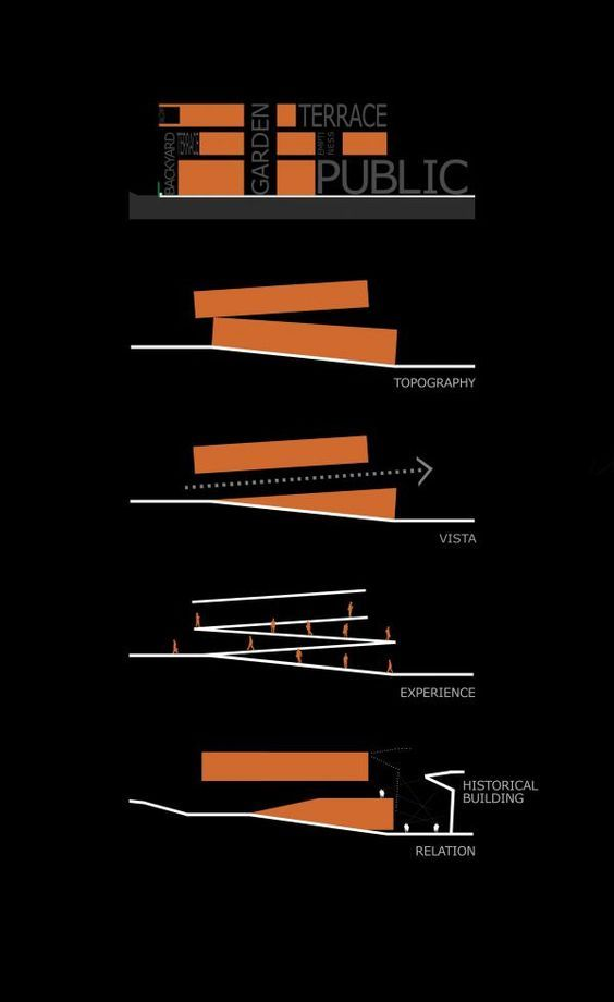 Project: METU Student Center - Suyabatmaz Demirel Architects   Diagrams   Concepts   Architecture   Relationships: