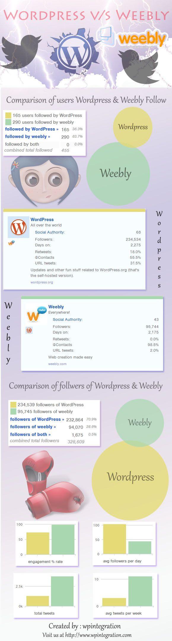 #WordPress vs Weebly :Which is the best online blogging platform.
