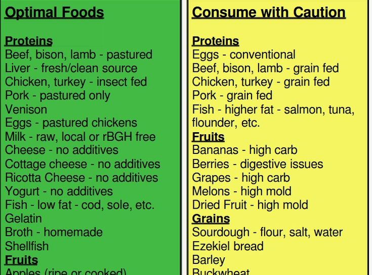 High Protein Foods Ray Peat