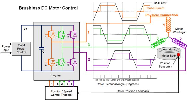 dc motor wiring diagram dc image wiring diagram brushless dc motor schematic diagram jodebal com on dc motor wiring diagram