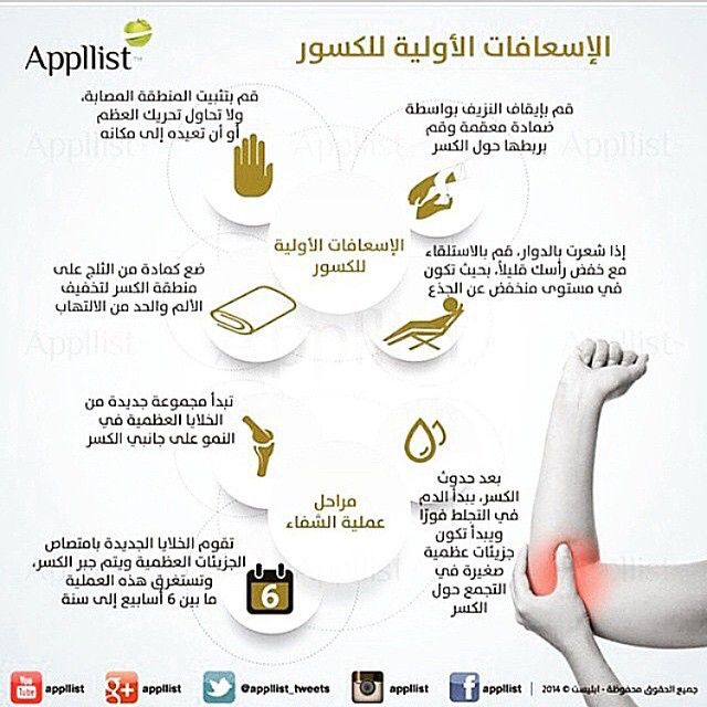 Pin By Rana Yahya On الاسعافات Health Advice Self Defense Techniques Emergency Room