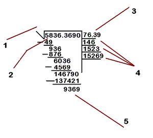 La raíz cuadrada es un número que multiplicado por si mismo da el número que queremos averiguar. Nicole Stilma