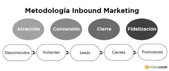 inbound marketing en tiendas online