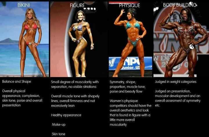 Fitness categories for bikini, figure, physique, and bodybuilding competition