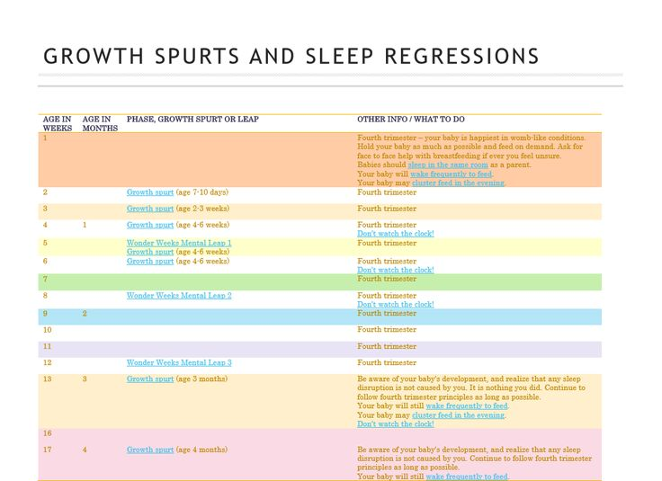 Growth spurts and sleep regressions chart Wonder Weeks