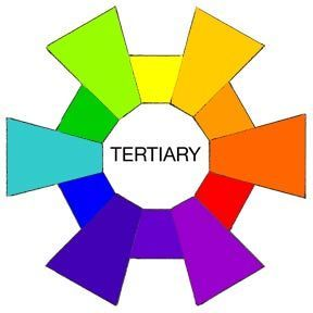 "TERTIARY COLORS  When you mix the Main Colors with their ""children""you get 6 new colors.    YELLOW + ORANGE = YELLOW-ORANGE  RED + ORANGE = RED-ORANGE  RED + VIOLET / PURPLE = RED-PURPLE  BLUE + VIOLET / PURPLE = BLUE-PURPLE  BLUE + GREEN = BLUE-GREEN  YELLOW + GREEN = YELLOW-GREEN"