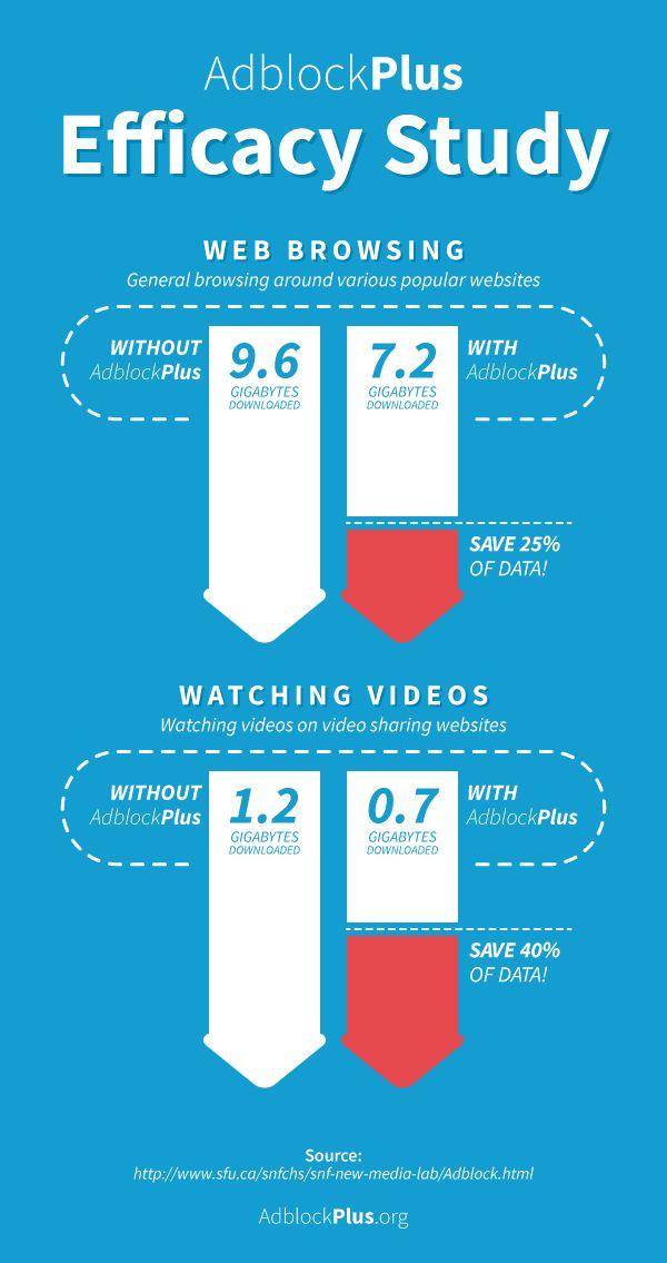Efficacy Study - Web browsing around various popular websites and watching videos on video sharing websites. www.adblockplus.org