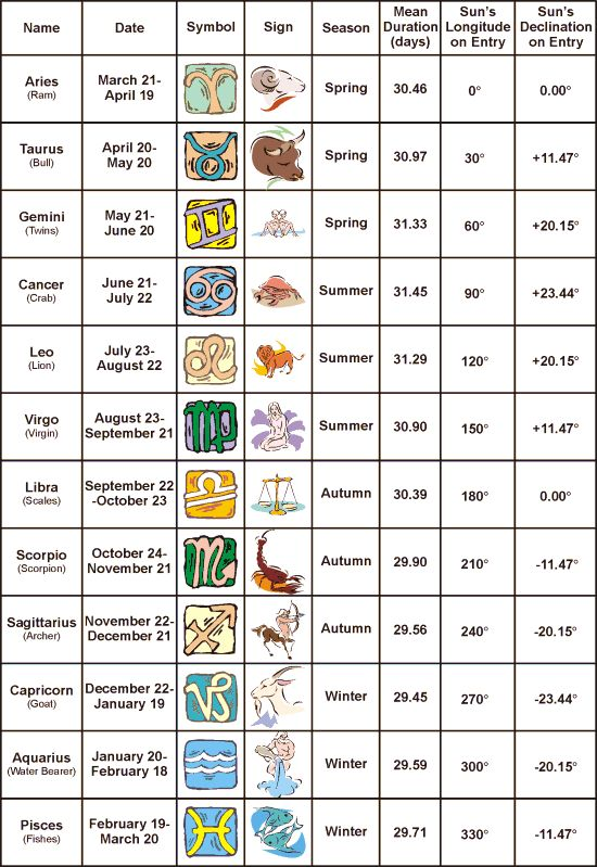 Zodiac sign dating chart