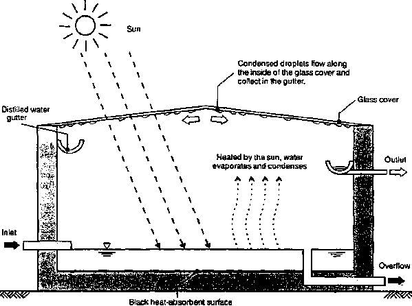 Sourcebook of Alternative Technologies for Freshwater Augmentation in Small Island Developing States (International Environmental Technology Centre - United Nations Environment Programme, 1998, 230 p.)