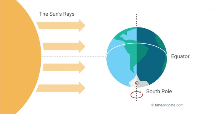 The September Equinox is around September 22-24 and night and day are nearly the…
