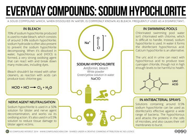 EC5 - hipoclorito de sodio (lejía) Química