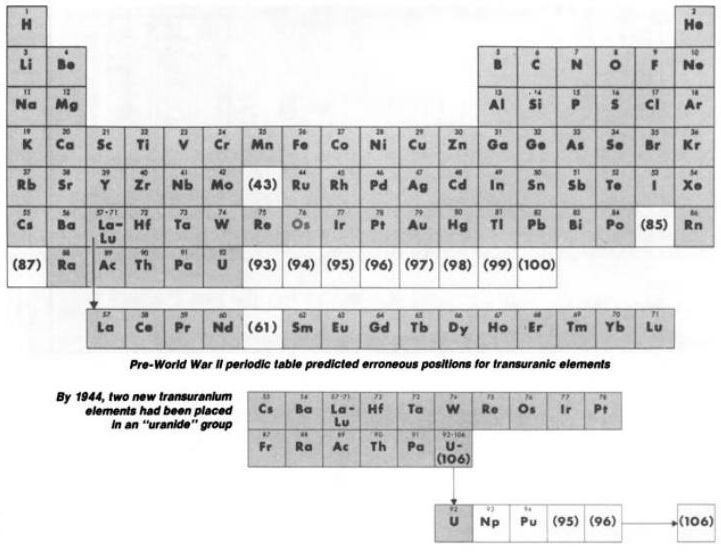 61 best Chemestry images on Pinterest Chemistry, Periodic table - new periodic table sodium abbreviation