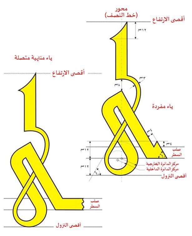 رسم حرف الياء في الكوفي الفاطمي2 In 2021 How To Write Calligraphy Islamic Calligraphy Arabic Calligraphy Art