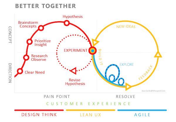 Design think — Lean ux — Agile