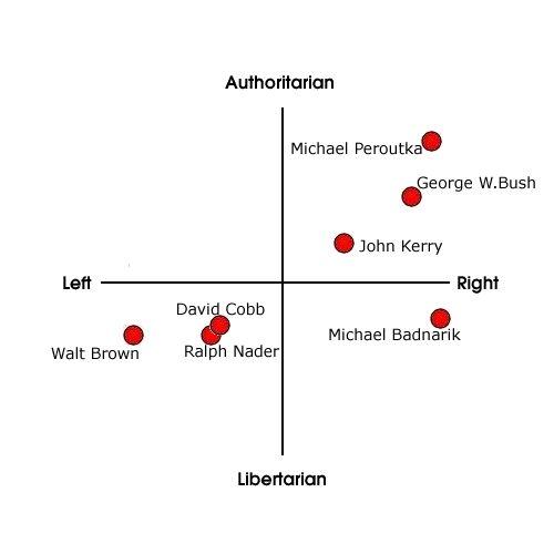 US presidential candidates 2004 including David Cobb, Walt Brown, Ralph Nader, Michael Badnarik, John Kerry, George W. Bush, Michael Peroutka