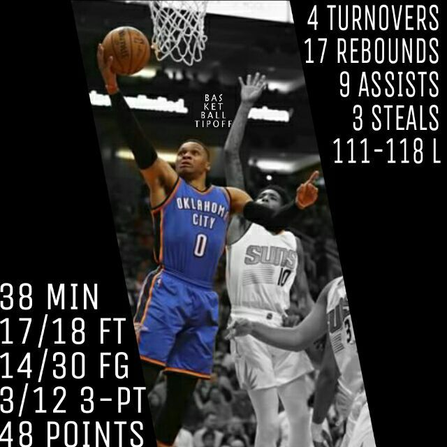 Russell Westbrook of the Oklahoma City Thunder was playing great tonight! He had 48 points on 46.7% FG and 25% 3-FG alongside with 17 rebounds 9 assists 3 steals and 4 turnovers in 38 minutes of playing time as they fall to the Phoenix Suns.  Russ managed to have a 2.25:1 assists to turnover ratio which is pretty good for him because most of the time he does have a lot of assists but unfortunately a lot of turnovers too.  His 3-FG% though has to go up because 25% is not good enough in…