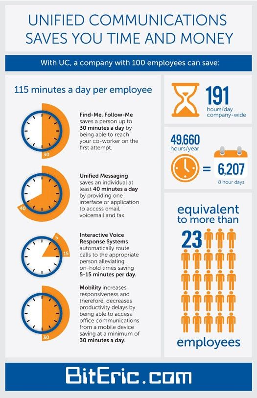 How Unified Communications save time and money:  www.broadconnect.ca  www.broadconnectusa.com