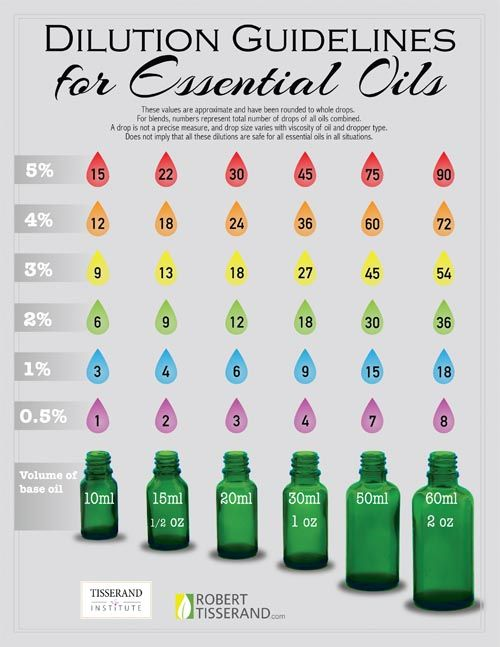 Dilution Guidlines for Essential Oils