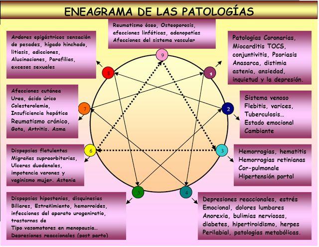 PSICOENEAGRAMA: TEMAS ENEAGRAMA