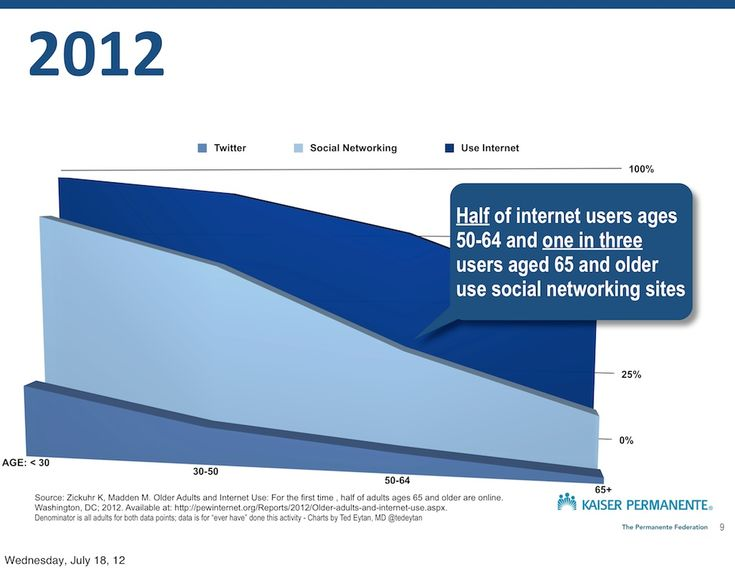 1 in 3 people aged 65 and older use social networking sites according to Kaiser Permanente