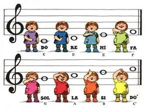 To put up in an elementary school music room… Children singing & using solfege hand signs ~ Just need to change Si to Ti!