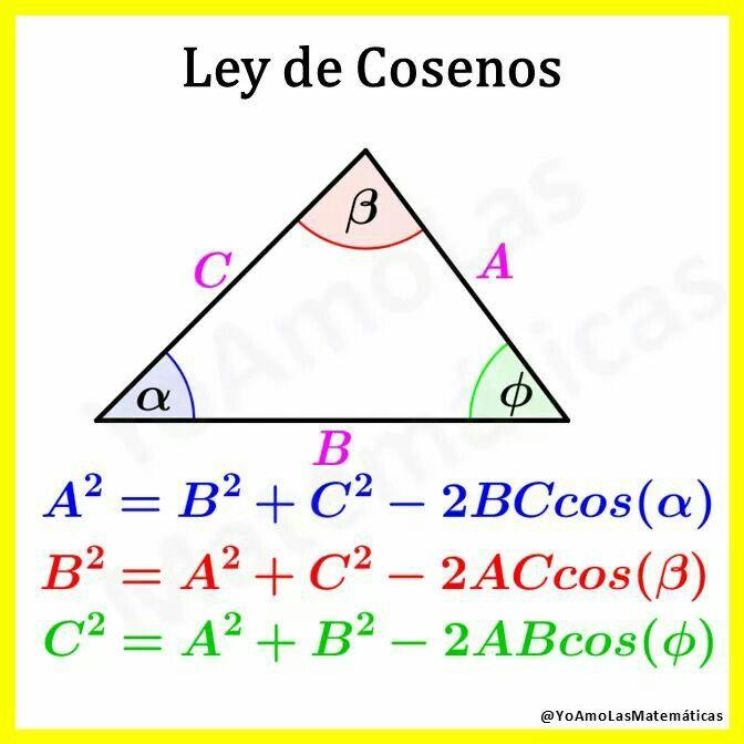 Ley de Cosenos Fórmulas matematicas. Geometría, física, álgebra